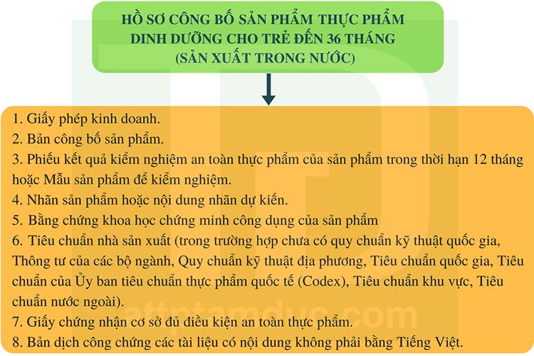 ho-so-cong-bo-san-pham-thuc-pham-dinh-duong-cho-tre-den-12-thang-tuoi