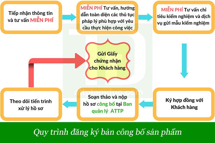 quy-trinh-cong-bo-san-pham-dinh-duong-cho-tre-den-12-thang-tuoi