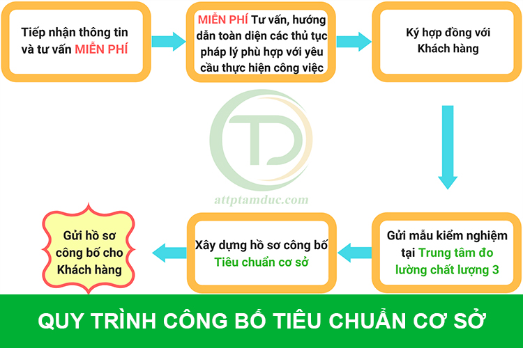 cong-bo-tieu-chuan-co-so-nhu-the-nao