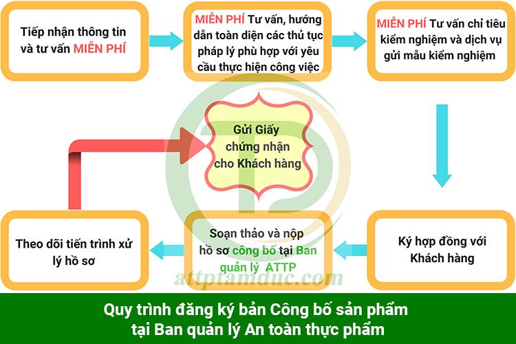 quy-trinh-cong-bo-san-pham-tai-ban-an-toan-thuc-pham