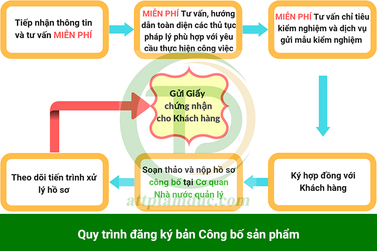 quy-trinh-dang-ky-cong-bo-san-pham-dinh-duong-y-te-dac-biet