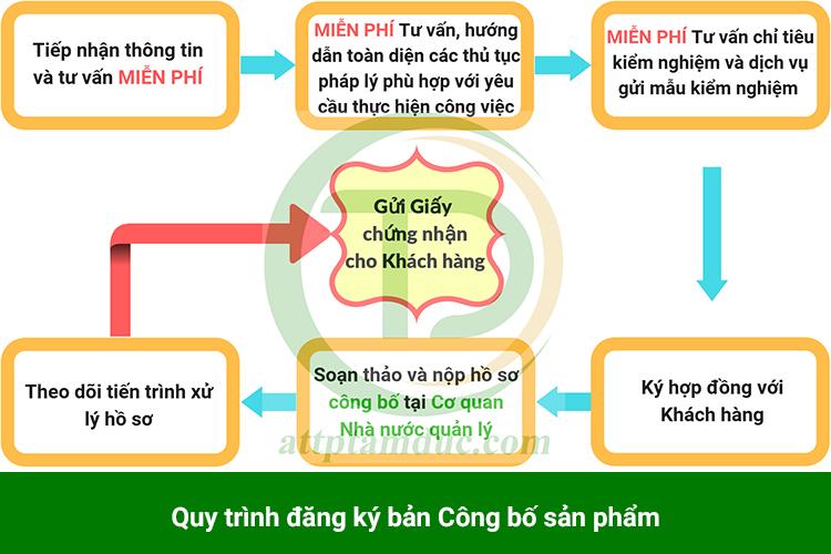 quy-trinh-dang-ky-ban-cong-bo-san-pham-tam-duc