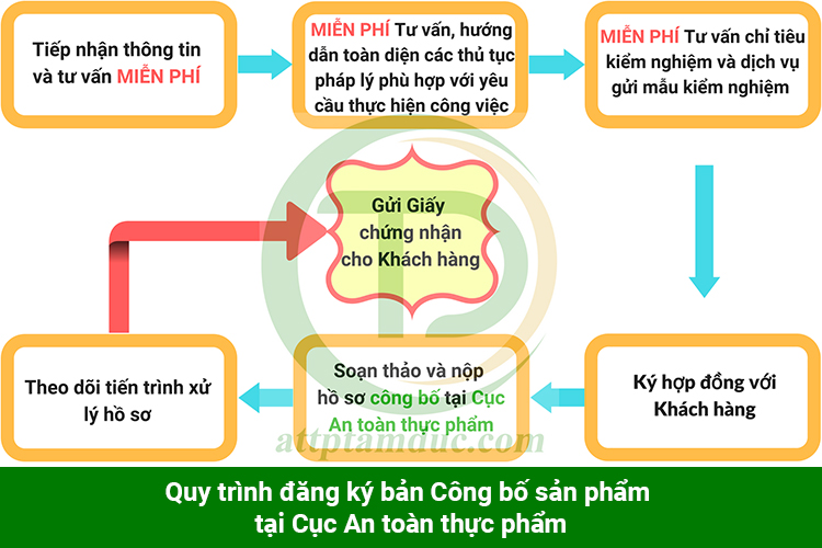 quy-trinh-cong-bo-chat-luong-san-pham-toi-tam-duc