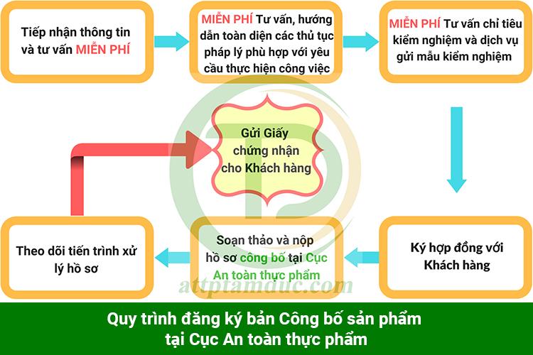 quy-trinh-cong-bo-san-pham-phu-gia-thuc-pham-nhap-khau-tam-duc