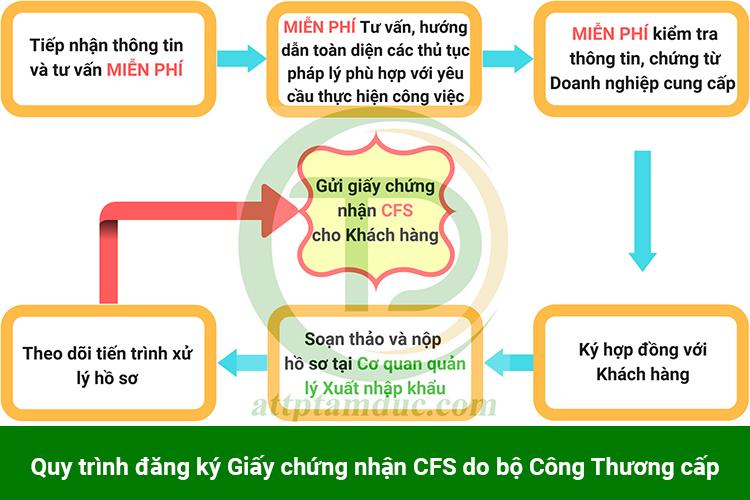 giay-chung-nhan-cfs-cho-khau-trang-khang-khuan