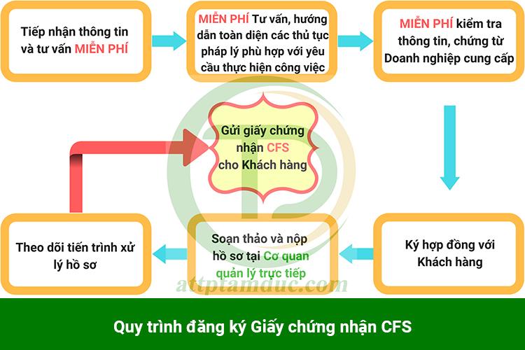 dich-vu-lam-giay-chung-nhan-luu-hanh-tu-do-san-pham-gao