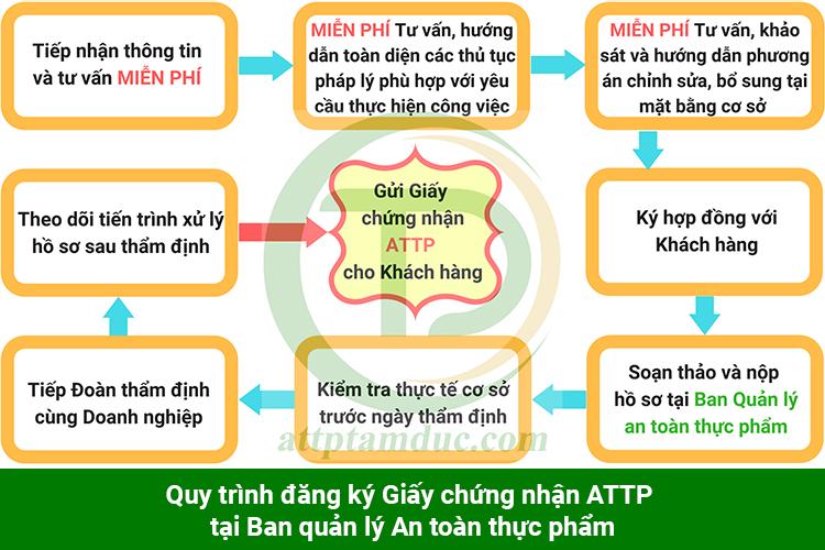 quy-trinh-dang-ky-giay-chung-nhan-attp-cho-co-so-san-xuat-banh-kem