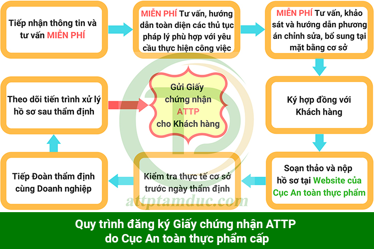 giay-phep-attp-cho-thuc-pham-bien-doi-gen-tam-duc