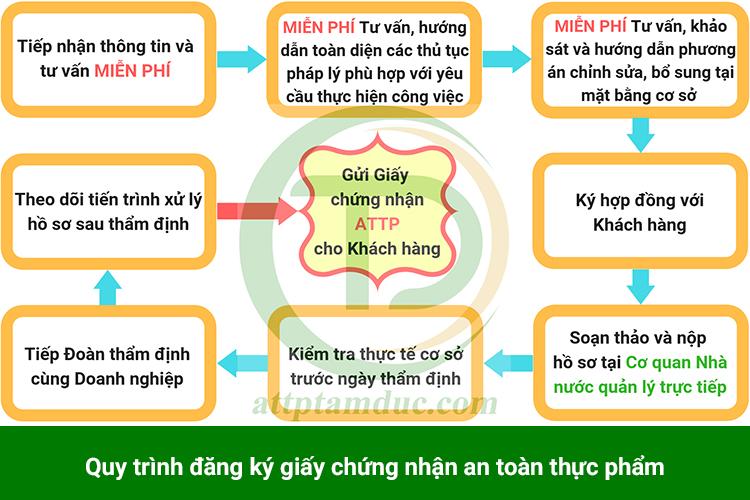 dich-vu-dang-ky-giay-phep-an-toan-thuc-pham-tai-dong-nai