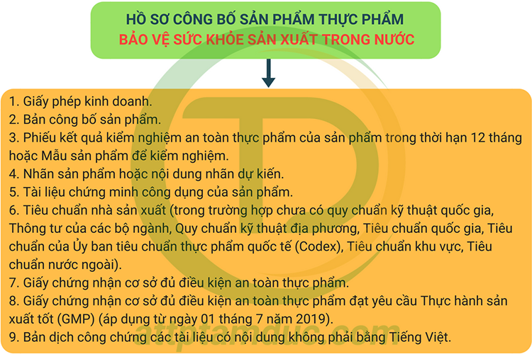 ho-so-cong-bo-thuc-pham-bao-ve-suc-khoe-san-xuat-trong-nuoc-tam-duc